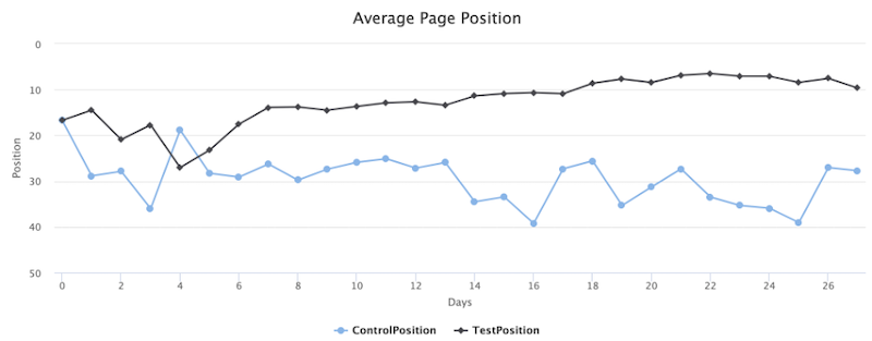 5 Key Best Practices for SEO Testing (+9 Ideas to Try Now)