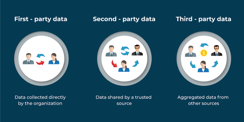 4 Ways to Collect Valuable First-Party Data in a Cookieless World