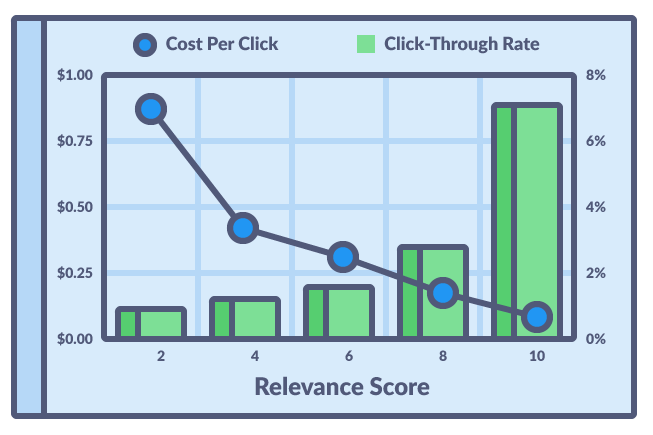 5 Ways To Lower Your Facebook Ads CPC